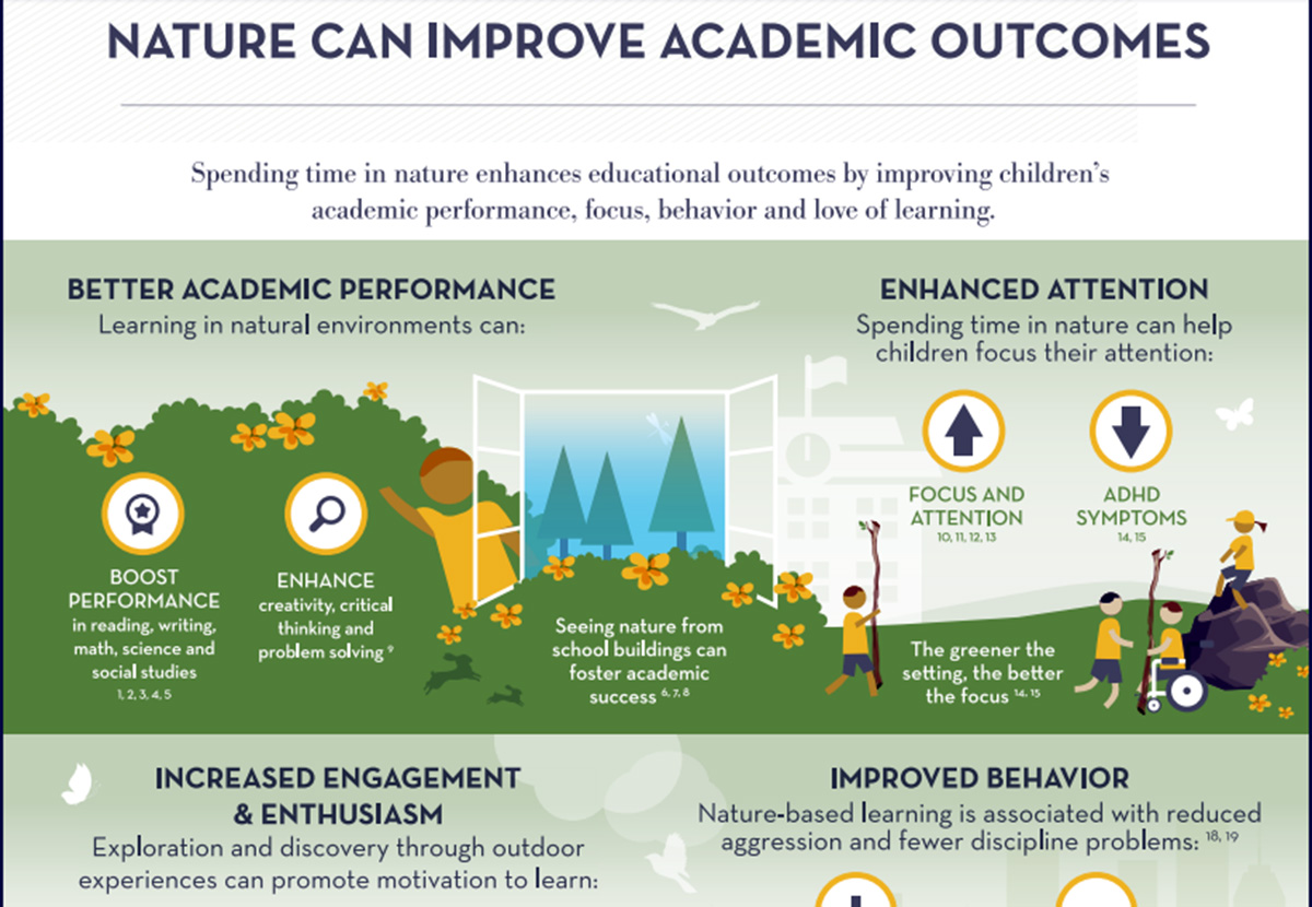 Can Spending Time In Nature Improve >> Poster Nature Can Improve Academic Outcomes Nature Seychelles